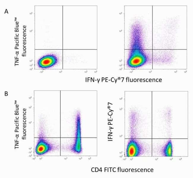 Detection of mouse IFN-gamma and TNF-a cytokine-producing CD4 T cells using the Attune® Acoustic Focusing Cytometer.