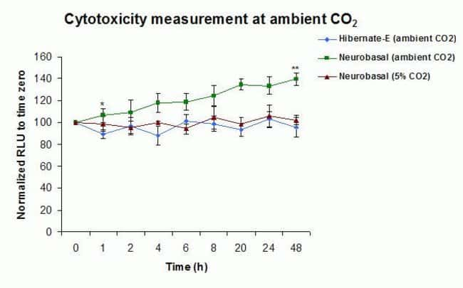 Figure 1: Measurement of cytotoxicity at ambient CO2 levels: