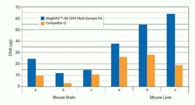 Improved Yield With MagMAX™-96 DNA Multi-Sample Kit Compared to Filter Membrane Method.