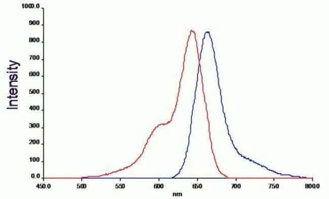 Fluorescence excitation (Red) and emission (Blue) spectra of the oxidized CellROX® Deep Red Reagent (Cat. No. C10422)