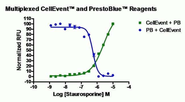 Multiplexing CellEvent and PrestoBlue using High Throughput Screening (HTS)