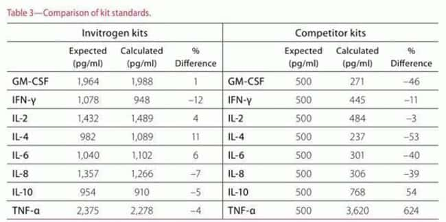 Multiplex Bead-based Luminex® Assays Comparison