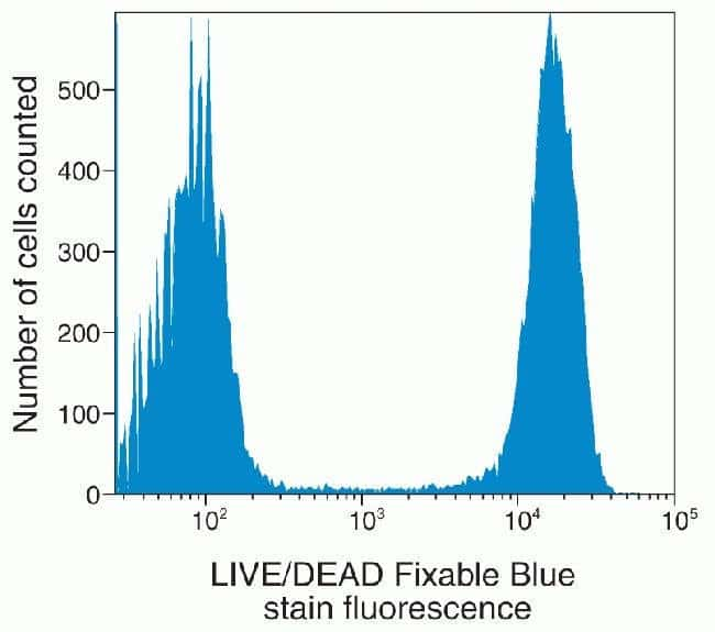 Figure A: Live and dead cells distinguished by flow cytometry
