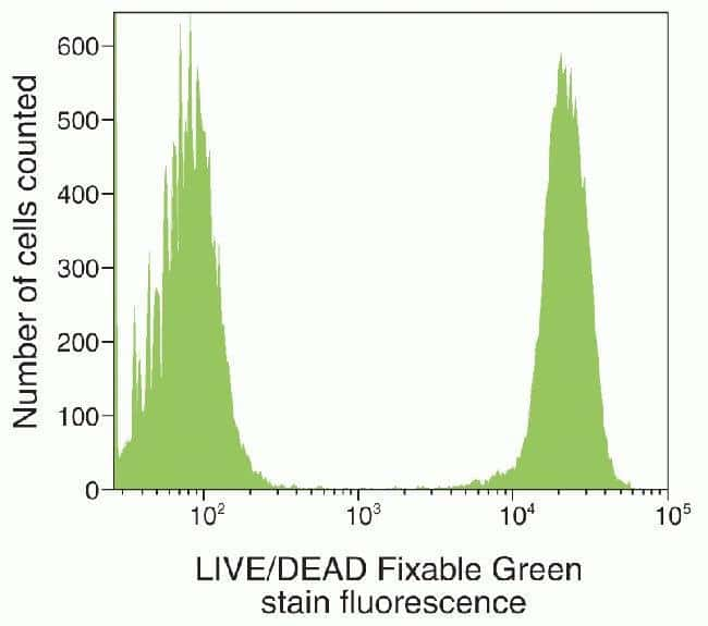 Figure C: Live and dead cells distinguished by flow cytometry