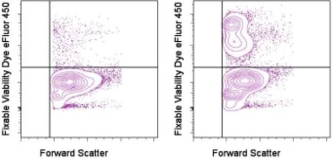 Data for Fixable Viability Dye eFluor™ 450