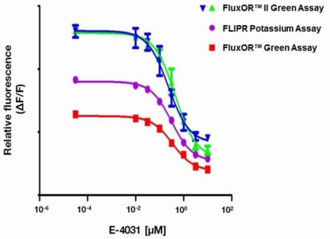 Increased dynamic range detection of the FluxOR II Green Potassium Ion Channel Assay