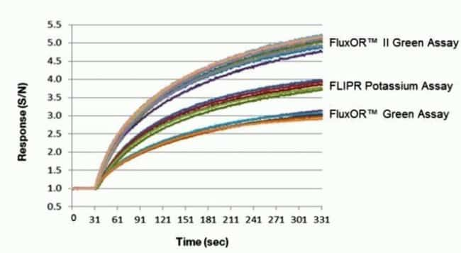 Increased response of the FluxOR II Green Potassium Ion Channel Assay