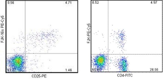 Data for Mouse Regulatory T Cell Staining Kit #3