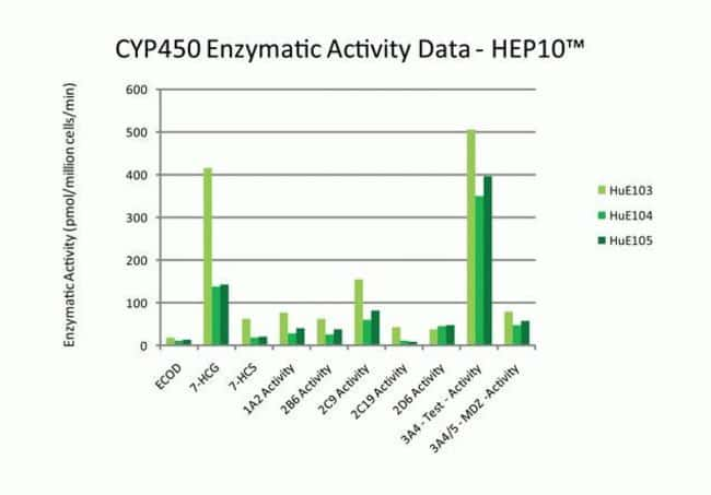 Cytochrome P450 enzyme activity of three HEP10™ lots