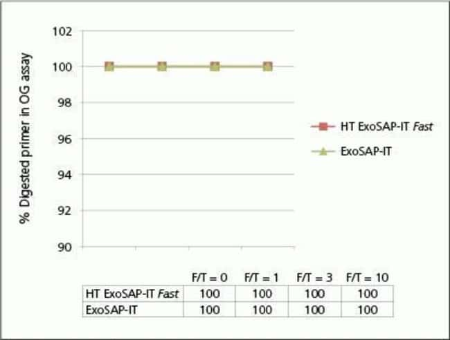 Fig. 3, High stability of HT ExoSAP-IT <i>Fast</i> reagent