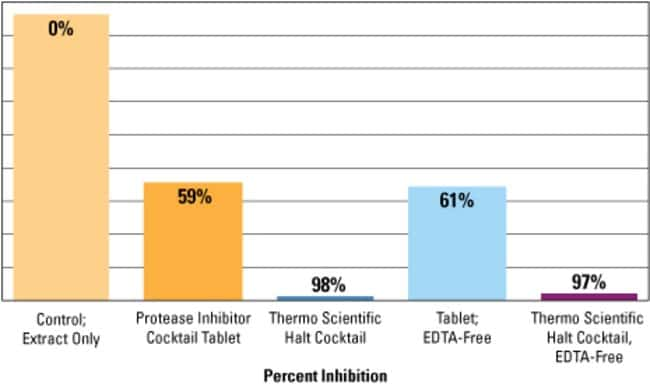 Performance comparison of commercial protease inhibitor cocktails and tablets