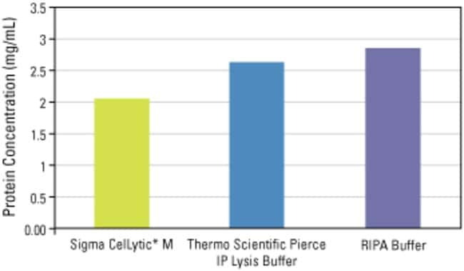 A549 cells (2 x 10^6) were lysed using 200µL of three different lysis buffers, clarified by centrifugation and measured for protein concentration using the Thermo Scientific Pierce BCA Protein As
