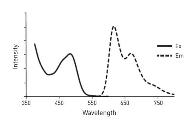 Ex/Em spectra of Image-iT® Hypoxia Reagent