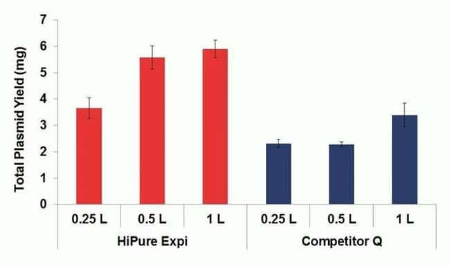 The PureLink™ HiPure Expi Plasmid Megaprep Kit's advanced anion exchange technology produces superior yields of ultrapure DNA