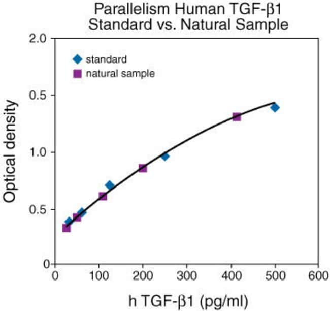 Natural human TGF beta1 was serially diluted in Standard Diluent Buffer. The optical density of each dilution was plotted against the standard curve. Parallelism between the natural and recombinant pr