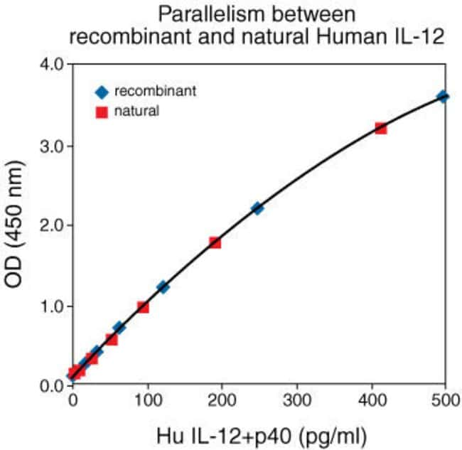 Natural Human IL 12 +p40 was serially diluted in Standard Diluent Buffer. The optical density of each dilution was plotted against the standard curve. Parallelism between the natural and recombinant p
