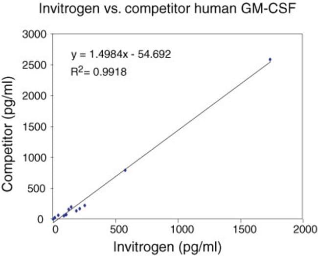 Human GM-CSF ELISA (Cat. No. KHC2011). Representative standard curve.
