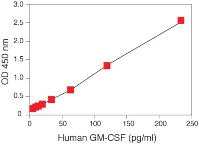 Human GM-CSF ELISA. Representative standard curve.