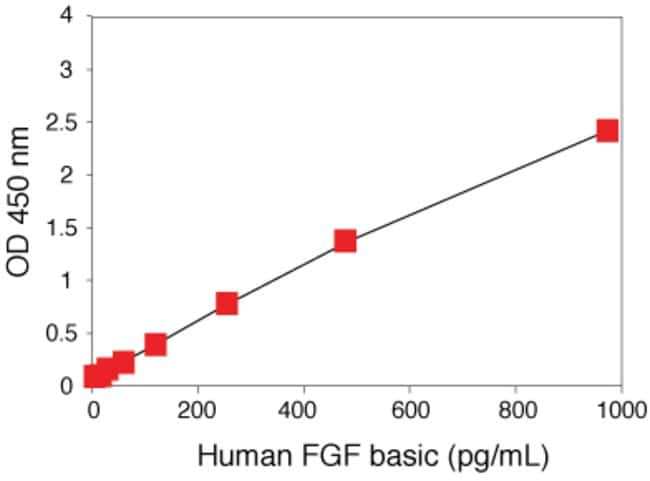 Human FGF basic ELISA. Data show parallelism of FGF basic kit standard with natural FGF basic protein.