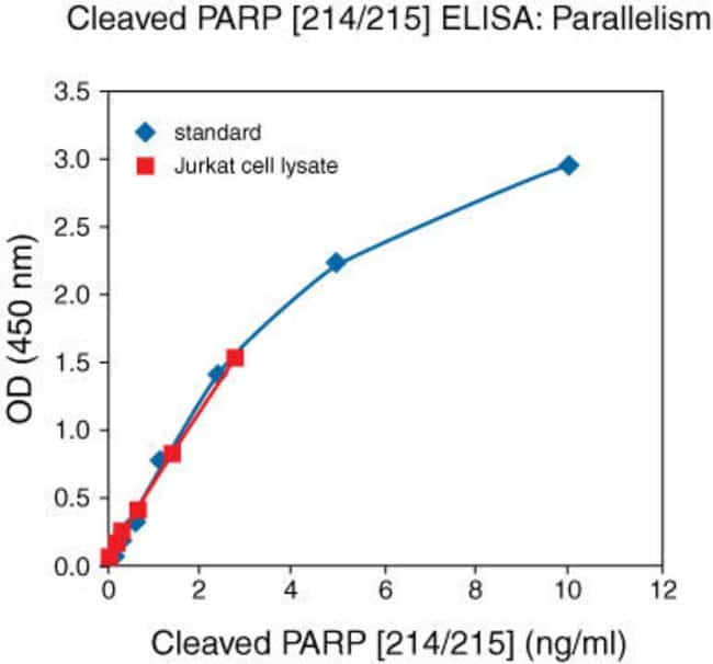 Natural cleaved PARP [214/215] from staurosporine induced apoptotic Jurkat cell lysate was serially diluted in Standard Diluent Buffer. The optical density of each dilution was plotted against the cle