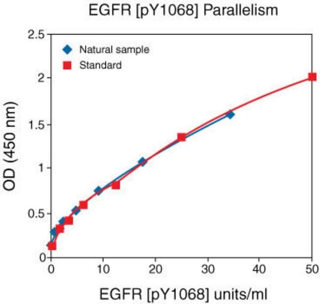EGFR [pY1068] parallelism