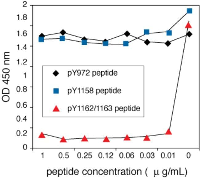 IR [pYpY1162⁄63] phosphoELISA™. ELISA phospho-site specificity is confirmed by peptide competition. Phosphorylated IR was assayed following prior incubation of the ELISA IR [pYpY1162&frasl