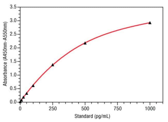 An example standard curve for the Human NGAL ELISA (Part No. KIT036), with error bars based on 2 replicates for each NGAL standard concentration.