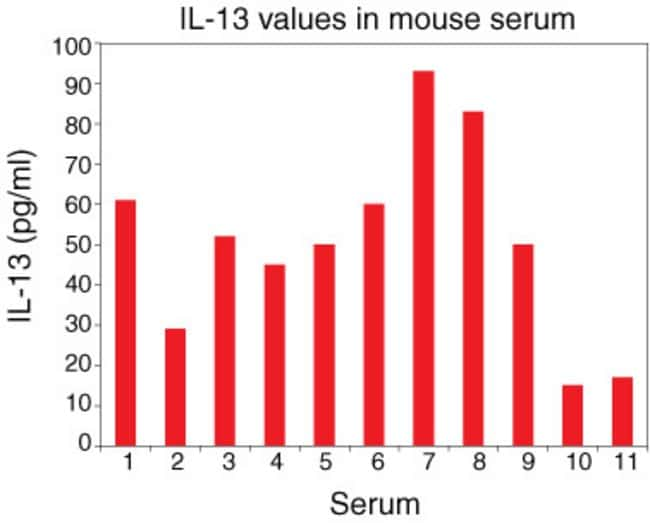IL-13 ELISA measures levels of IL-13 in serum.