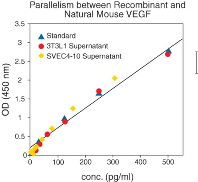 Supernatants form 3T3L1 and SVEC4-10 cell cultures containing natural mouse VEGF were serially diluted in Standard Diluent Buffer. The optical density of each dilution was plotted against the Ms VEGF