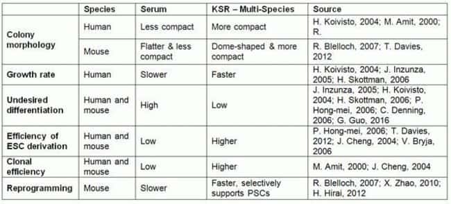 Comparison of serum and the KSR formulation (used in KSR – Multi-Species)