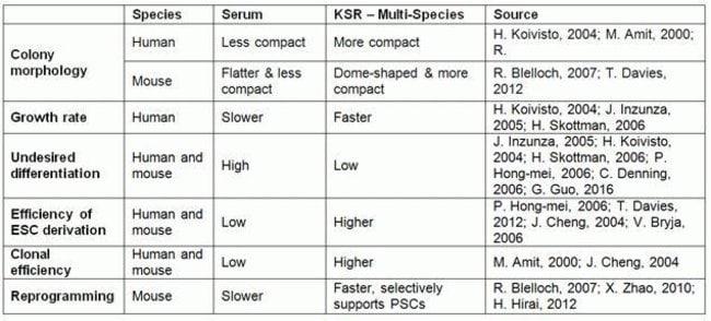 Comparison of serum and the KSR formulation (used in KSR – Multi-Species)