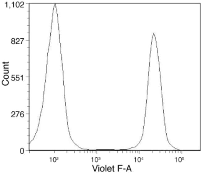 Flow cytometric analysis of Jurkat cells labeled with the LIVE/DEAD® Fixable Violet Dead Cell Stain Kit.