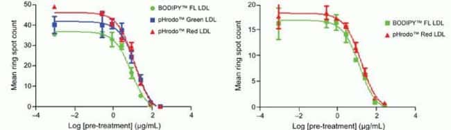 Dose-inhibition curves of heparin or unlabeled LDL vs Bodipy FL, pHrodo Green, and pHrodo Red LDL