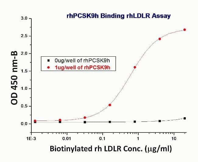 ELISA for binding activity of High Mobility Group Box 1 (LDLR)