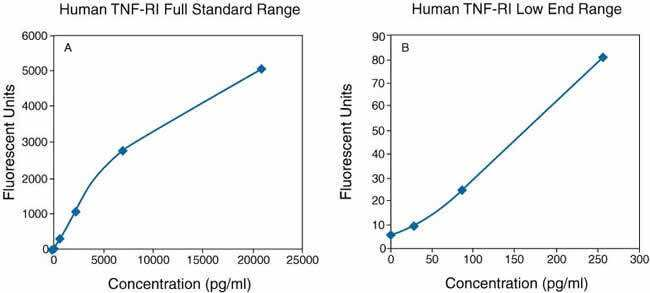 Specificity: Buffered solutions of a panel of substances at 1.7 to 22 ng/ml were assayed with the Invitrogen Human TNF-RI Antibody Bead Kit. The following substances were tested and all were found to