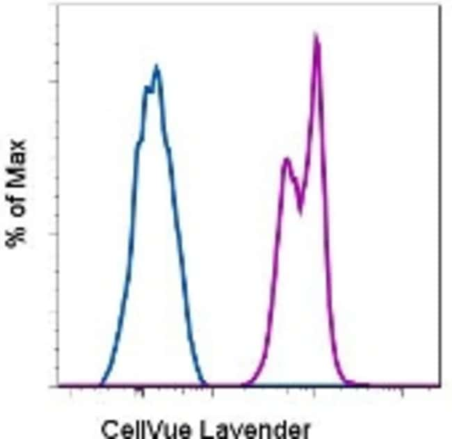 Data for CellVue™ Lavender Cell Labeling Kit
