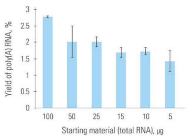 Superior mRNA yields from broad range of input RNA