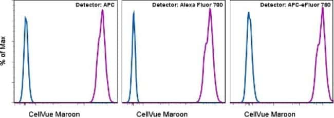 Data for CellVue™ Maroon Cell Labeling Kit