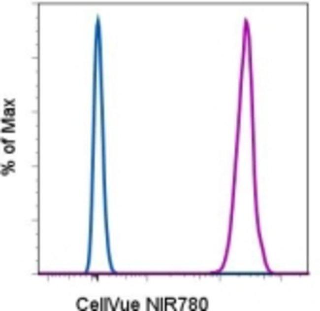 Data for CellVue™ NIR780 Cell Labeling Kit
