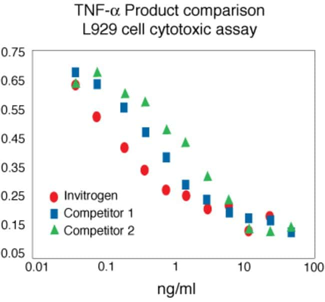 Human TNF-alpha Recombinant Protein.