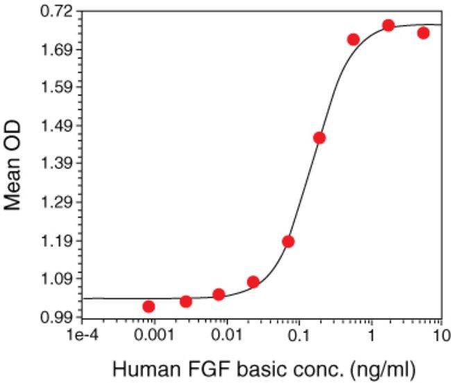 Standard curve (human FGF basic).