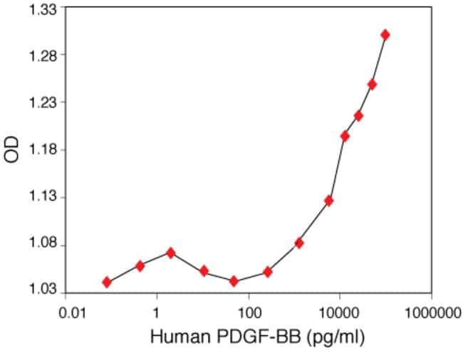 Human PDGF-BB Recombinant Protein.