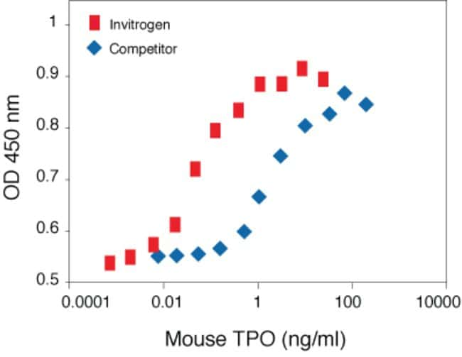 Mouse Thrombopoietin (TPO) Recombinant Protein.