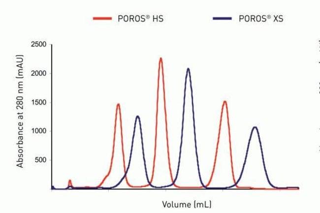 Column: 1cmD x 20cmL. Gradient: 10% B – 50% B 7.5 CV, Buffer A: 20mM MES, 25mM NaCl pH 6.2, Buffer B: 20mM MES, 1M NaCl pH 6.2, Flow Rate: 300cm/H <br>Sample: Chymotrypsinogen, Cytochrome C, Lysozyme