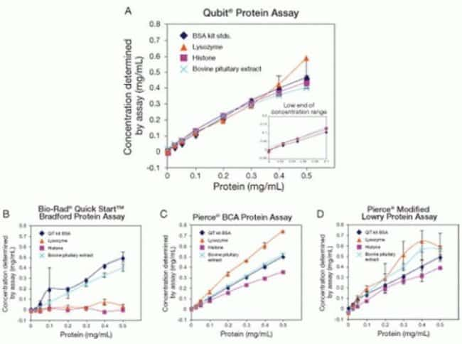 Qubit Protein Assays display higher accuracy, precision, and sensitivity than 3 other common protein assays.
