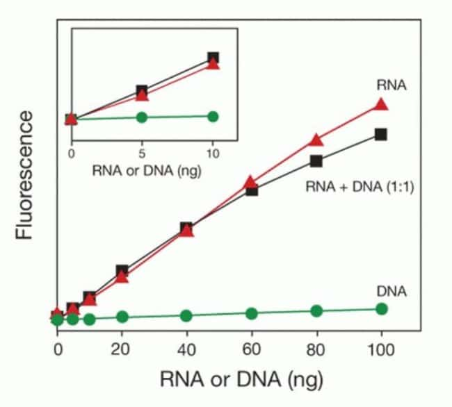 Performance of the Qubit® RNA Assay