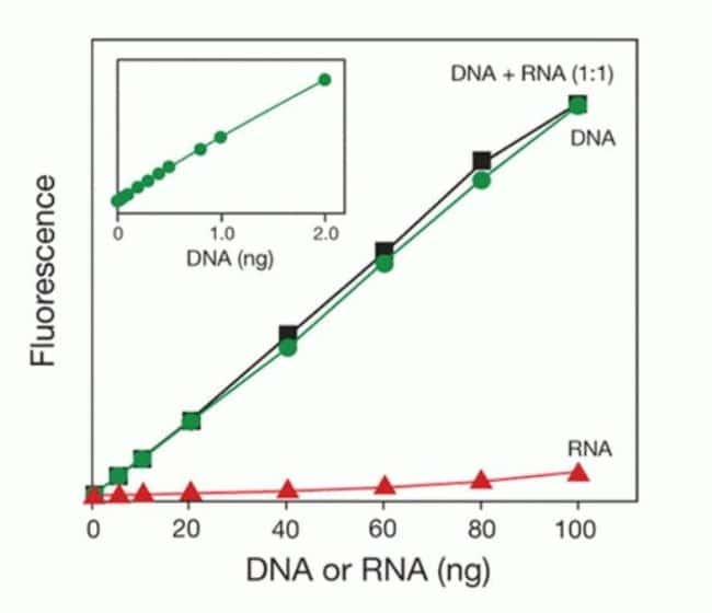 Performance of the Qubit® dsDNA HS Assay