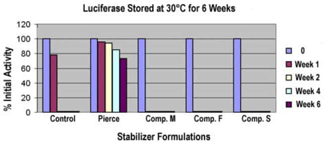 Luciferase activity was assessed upon storage at 50μg/mL at 30°C in Thermo Scientific Protein Stabilizing Cocktail (Pierce) and three other commercially available stabilizer products. Fluore