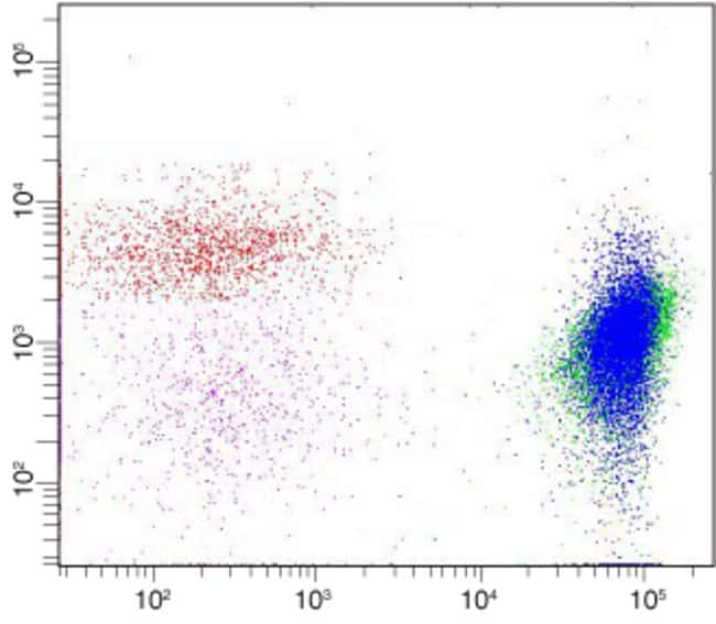 Flow cytometric analysis of whole blood cells using streptavidin conjugates of Qdot® nanocrystals.