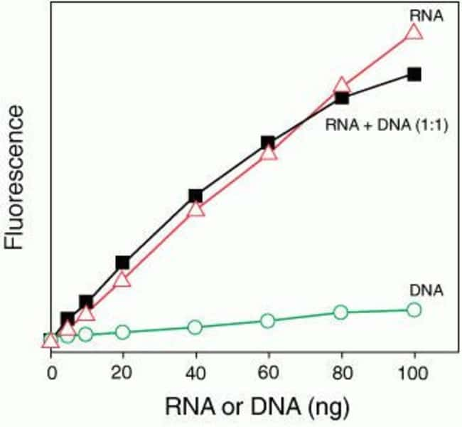 The Qubit®/Quant-iT™ RNA Assay has a linear detection range of 5–100 ng in sample volumes of 1–20 µL and is selective for RNA, even in the presence of an equal mass of DNA. The x-axis gives the mass o